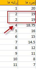 به داده های تکراری دقت کنید رتبه ی بعدی 3 نیست بلکه 4 است